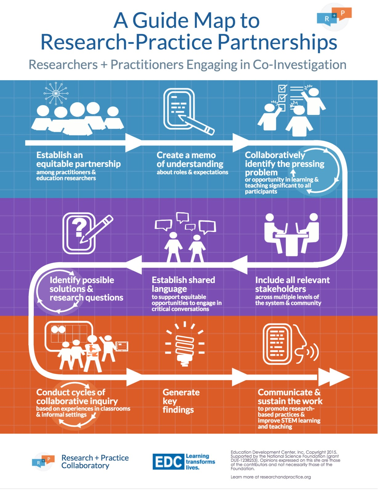 A Guide to Research Practitioner Partnerships