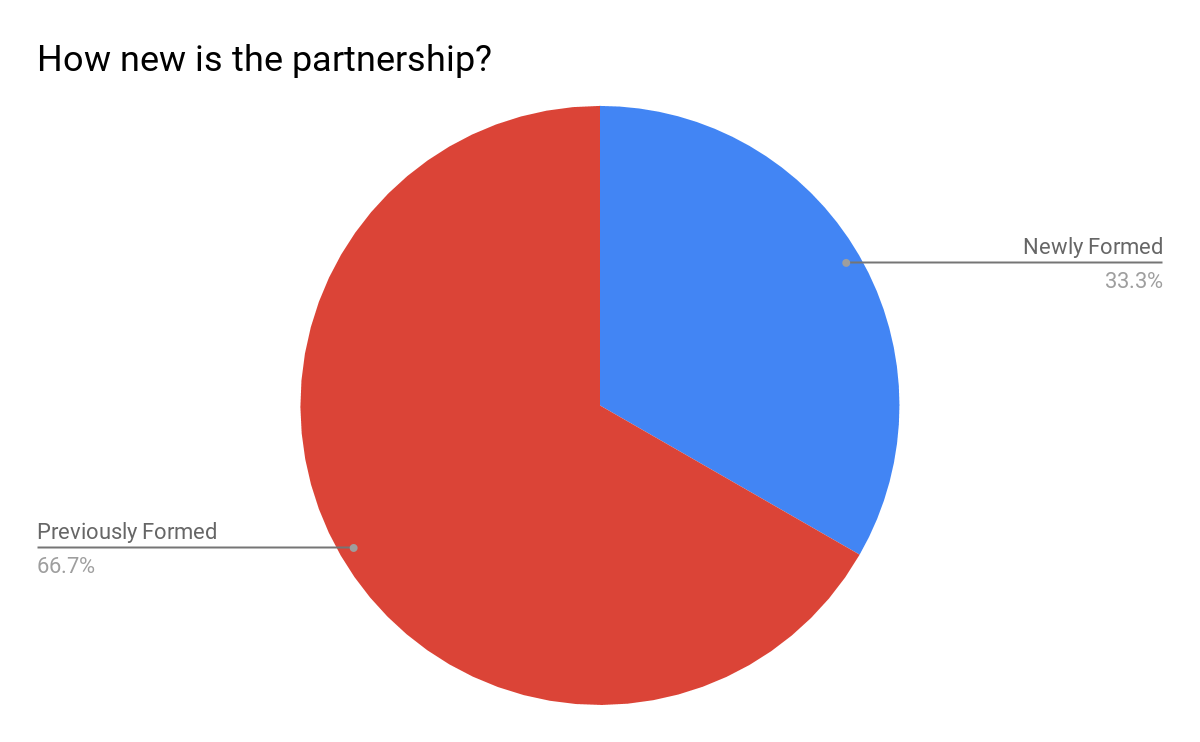 How new is the partnership?