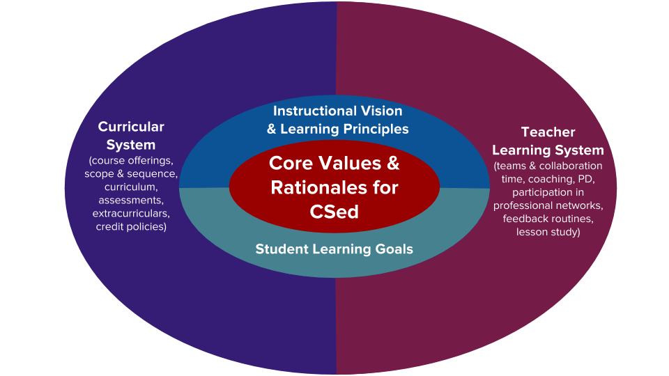 Core Values & Rationales for CSed